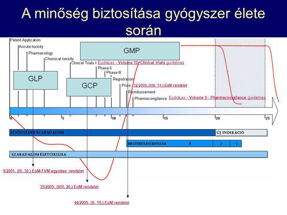 Gyógyszer életciklusa - minőségbiztosítás 9/2001. (III. 30.) EüM-FVM együttes rendelet 35/2005. (VIII. 26.) EüM rendelet 44/2005. (X. 19.) EüM rendele
