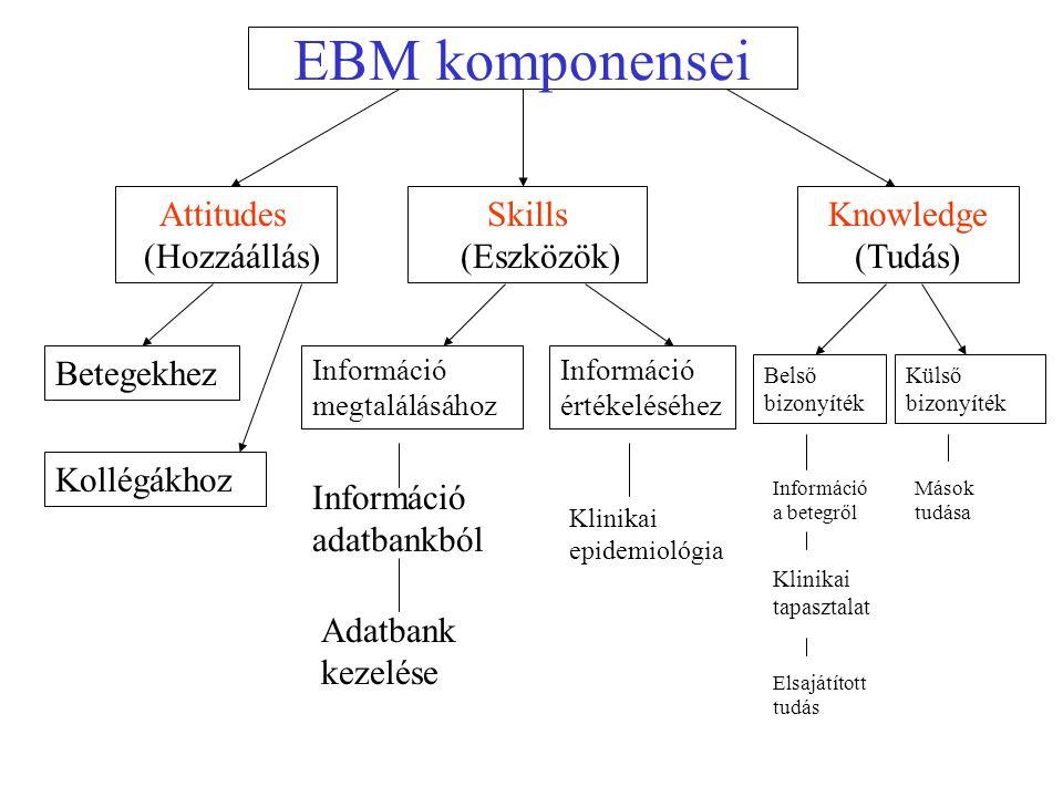 EBM komponensei Attitudes (Hozzáállás) Skills (Eszközök) Knowledge (Tudás) Betegekhez Kollégákhoz Információ megtalálásához Információ adatbankból Adatbank kezelése Információ értékeléséhez Klinikai epidemiológia Belső bizonyíték Információ a betegről Klinikai tapasztalat Elsajátított tudás Külső bizonyíték Mások tudása