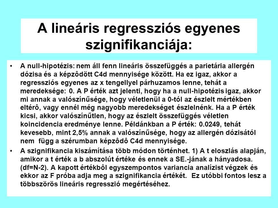 A lineáris regressziós egyenes szignifikanciája: A null-hipotézis: nem áll fenn lineáris összefüggés a parietária allergén dózisa és a képzôdött C4d mennyisége között.