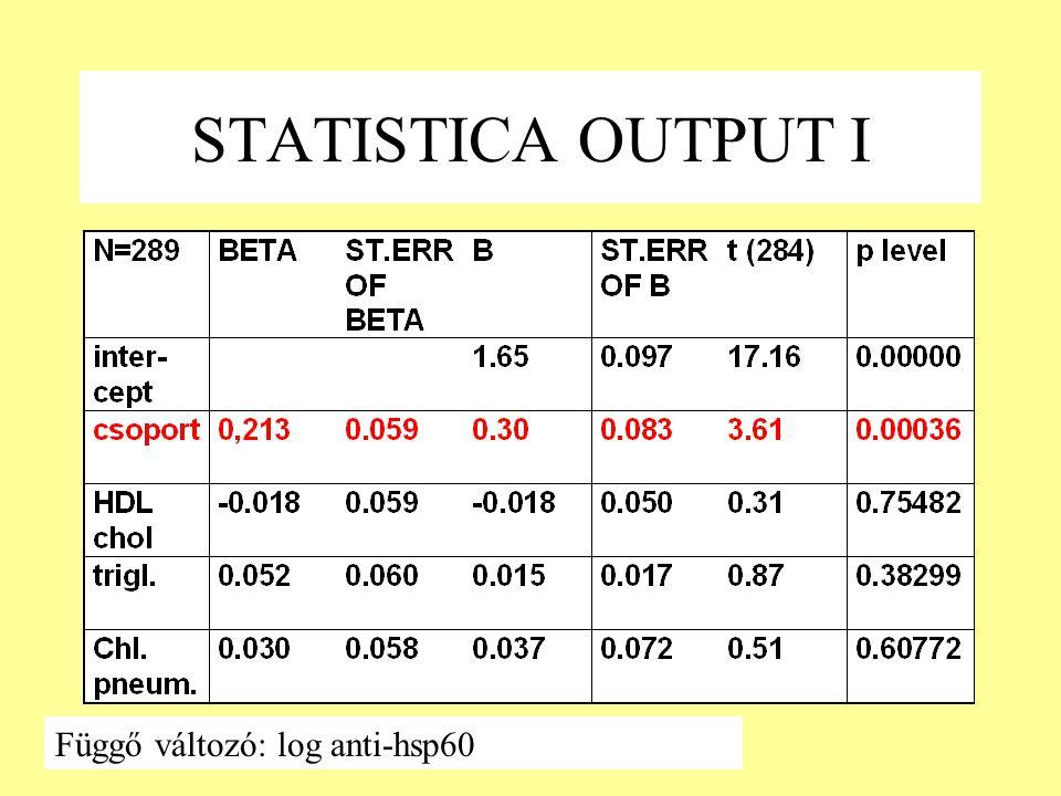 STATISTICA OUTPUT I Függő változó: log anti-hsp60