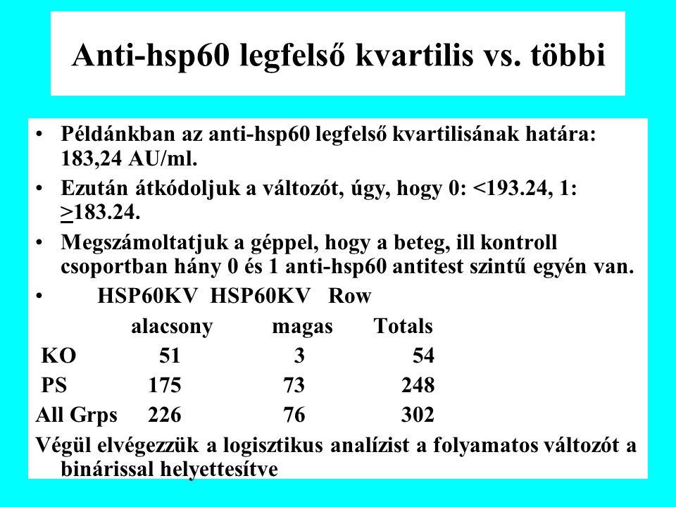 Anti-hsp60 legfelső kvartilis vs.