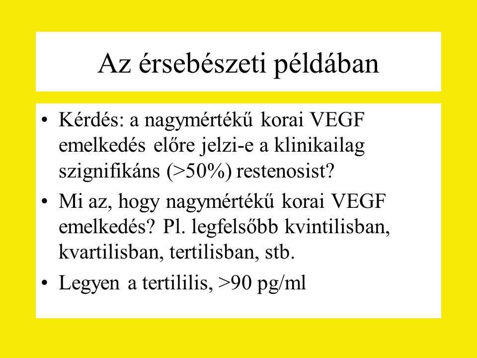 Az érsebészeti példában Kérdés: a nagymértékű korai VEGF emelkedés előre jelzi-e a klinikailag szignifikáns (>50%) restenosist.
