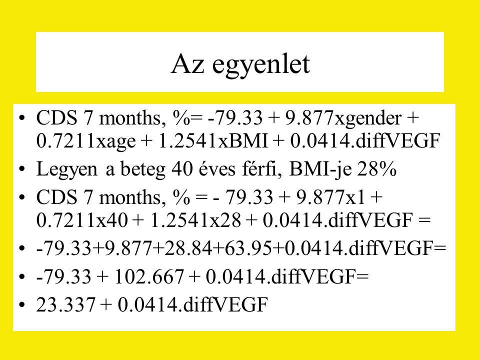 Az egyenlet CDS 7 months, %= -79.33 + 9.877xgender + 0.7211xage + 1.2541xBMI + 0.0414.diffVEGF Legyen a beteg 40 éves férfi, BMI-je 28% CDS 7 months, % = - 79.33 + 9.877x1 + 0.7211x40 + 1.2541x28 + 0.0414.diffVEGF = -79.33+9.877+28.84+63.95+0.0414.diffVEGF= -79.33 + 102.667 + 0.0414.diffVEGF= 23.337 + 0.0414.diffVEGF