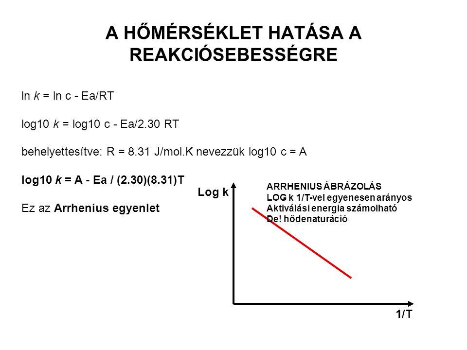 ENZIMKINETIKA A KONCENTRÁCIÓ HATÁSA: REAKCIÓSEBESSÉG: IDŐEGYSÉG ALATTI SZUBSZTRÁT VAGY TERMÉKKONCENTRÁCIÓ VÁLTOZÁS -dc/dt= k o =k o *c O nulladrendű r