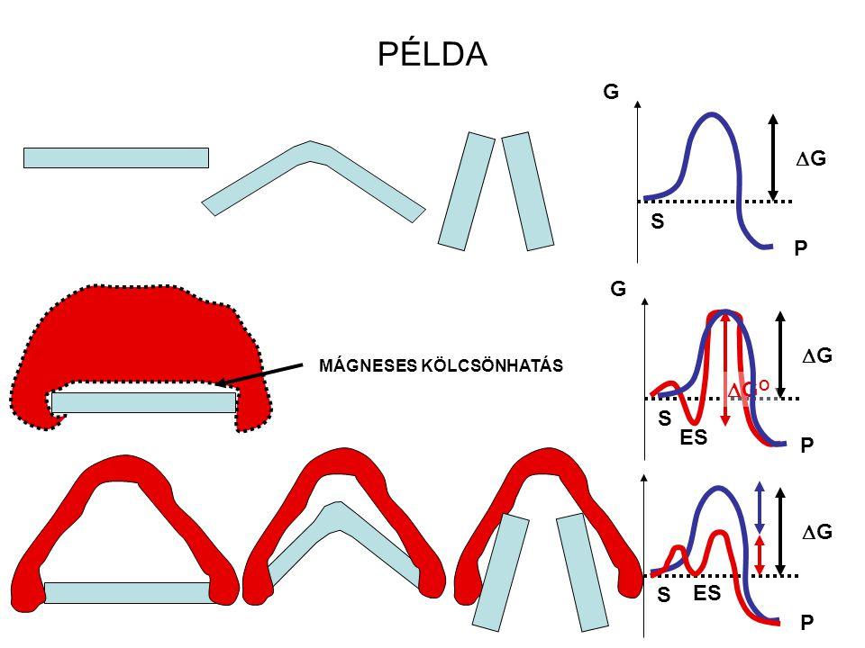 T1T1 T2T2 Molekulák E energiával Molekulák E energiával energia T 2  T 1 (hőmérséklet) T1T1 -Enzim energia +Enzim A nyilak a reakció végbementéhez sz