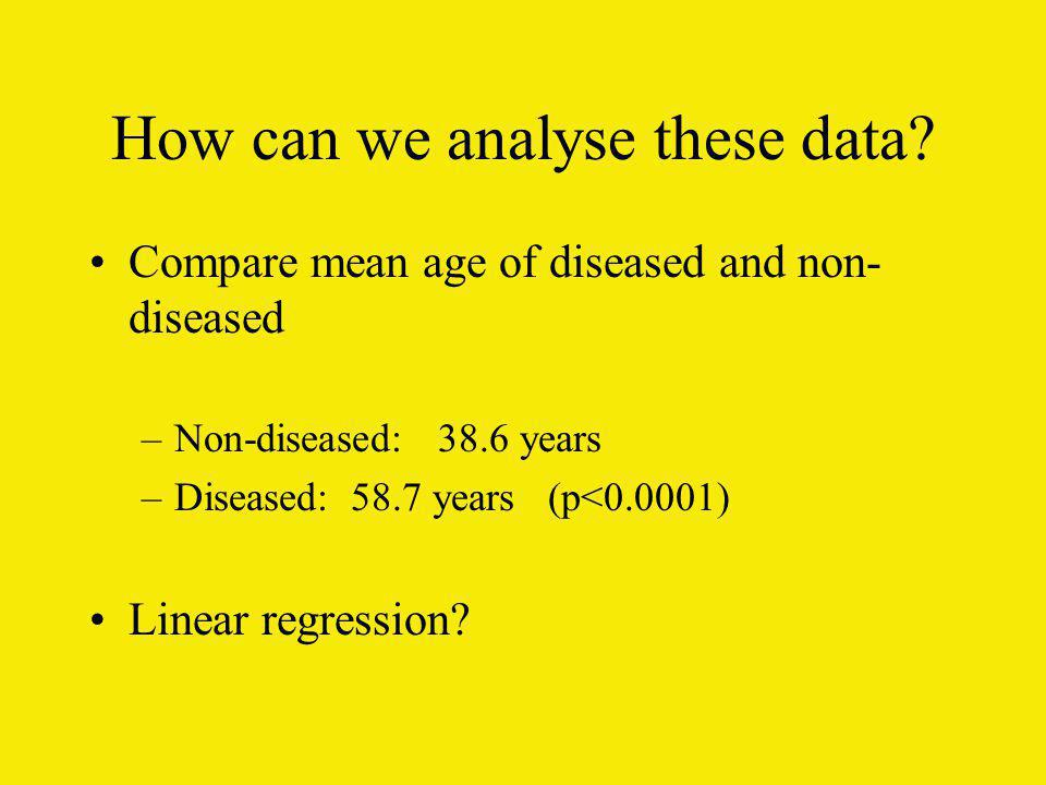 How can we analyse these data? Compare mean age of diseased and non- diseased –Non-diseased: 38.6 years –Diseased: 58.7 years (p<0.0001) Linear regres