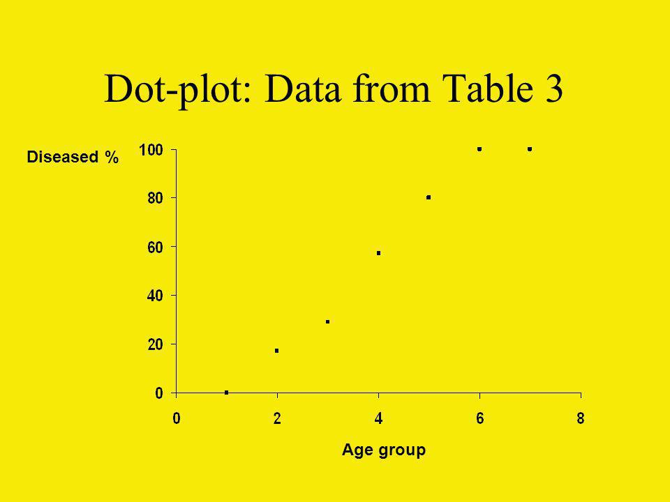 Dot-plot: Data from Table 3 Diseased % Age group