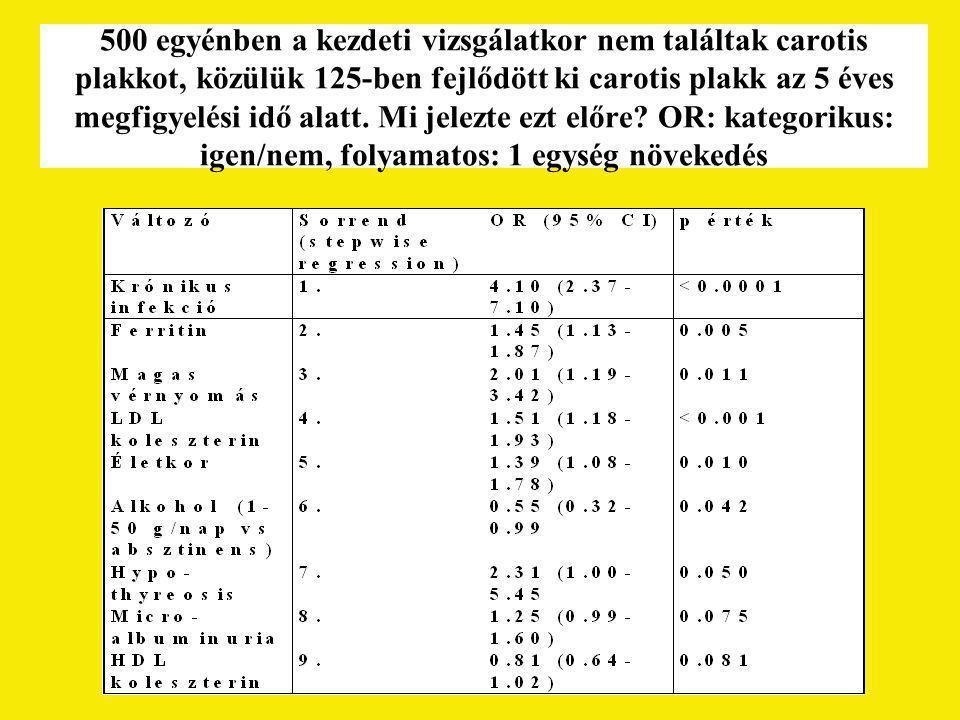 500 egyénben a kezdeti vizsgálatkor nem találtak carotis plakkot, közülük 125-ben fejlődött ki carotis plakk az 5 éves megfigyelési idő alatt. Mi jele
