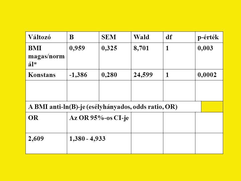 VáltozóBSEMWalddfp-érték BMI magas/norm ál* 0,9590,3258,70110,003 Konstans-1,3860,28024,59910,0002 A BMI anti-ln(B)-je (esélyhányados, odds ratio, OR)