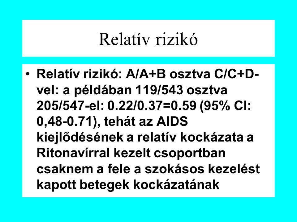 Relatív rizikó Relatív rizikó: A/A+B osztva C/C+D- vel: a példában 119/543 osztva 205/547-el: 0.22/0.37=0.59 (95% CI: 0,48-0.71), tehát az AIDS kiejlõ