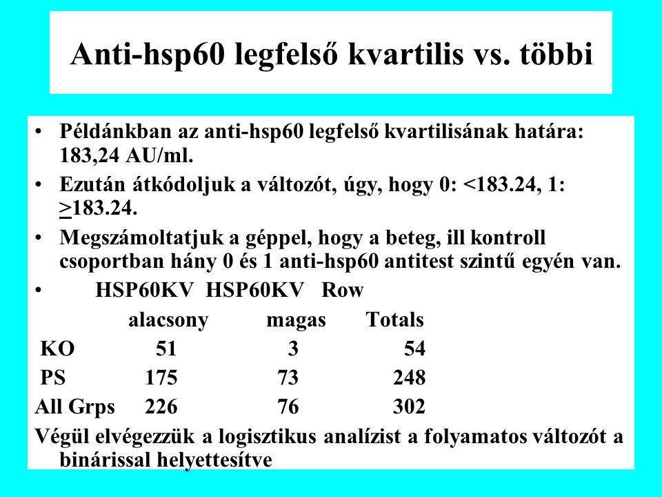 Anti-hsp60 legfelső kvartilis vs. többi Példánkban az anti-hsp60 legfelső kvartilisának határa: 183,24 AU/ml. Ezután átkódoljuk a változót, úgy, hogy