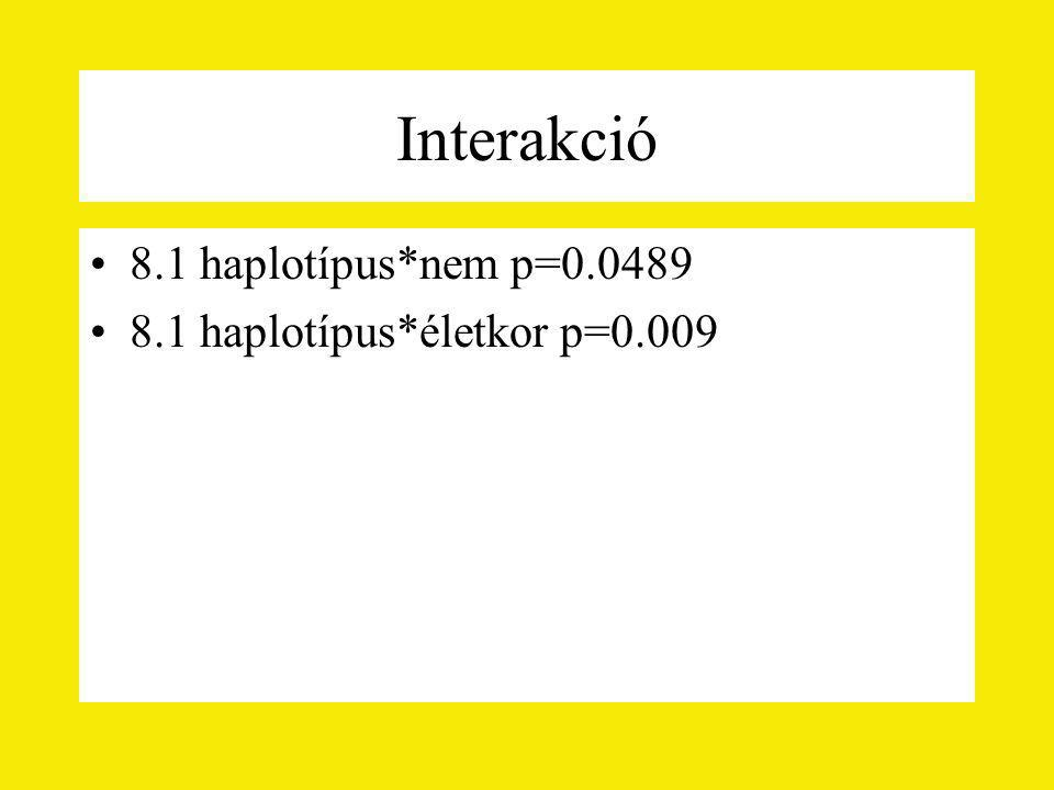 Interakció 8.1 haplotípus*nem p=0.0489 8.1 haplotípus*életkor p=0.009