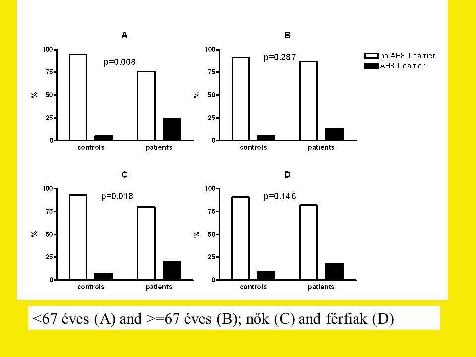 =67 éves (B); nők (C) and férfiak (D)