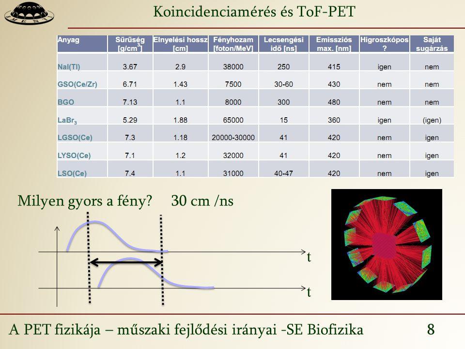 A PET fizikája – műszaki fejlődési irányai -SE Biofizika 9 t t ToF-PET tt 2 annihilációs foton (511keV) koincidencia Koincidencia detektálása pozitron vándorlás annihiláció Time-of-Flight PET Philips Gemini