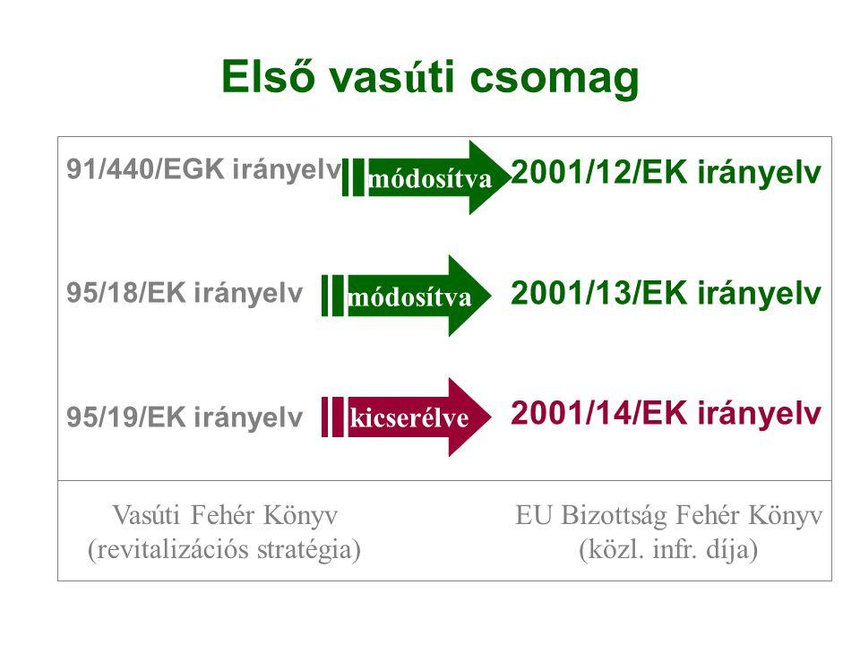 Első vasúti csomag 91/440/EGK irányelv 95/18/EK irányelv 95/19/EK irányelv 2001/12/EK irányelv 2001/13/EK irányelv 2001/14/EK irányelv módosítva kicse