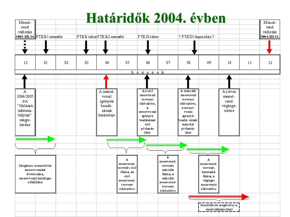 Határidők 2004. évben