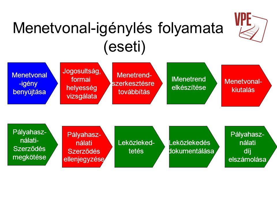 Menetvonal-igénylés folyamata (eseti) Menetvonal -igény benyújtása Jogosultság, formai helyesség vizsgálata Menetrend- szerkesztésre továbbítás lMenet