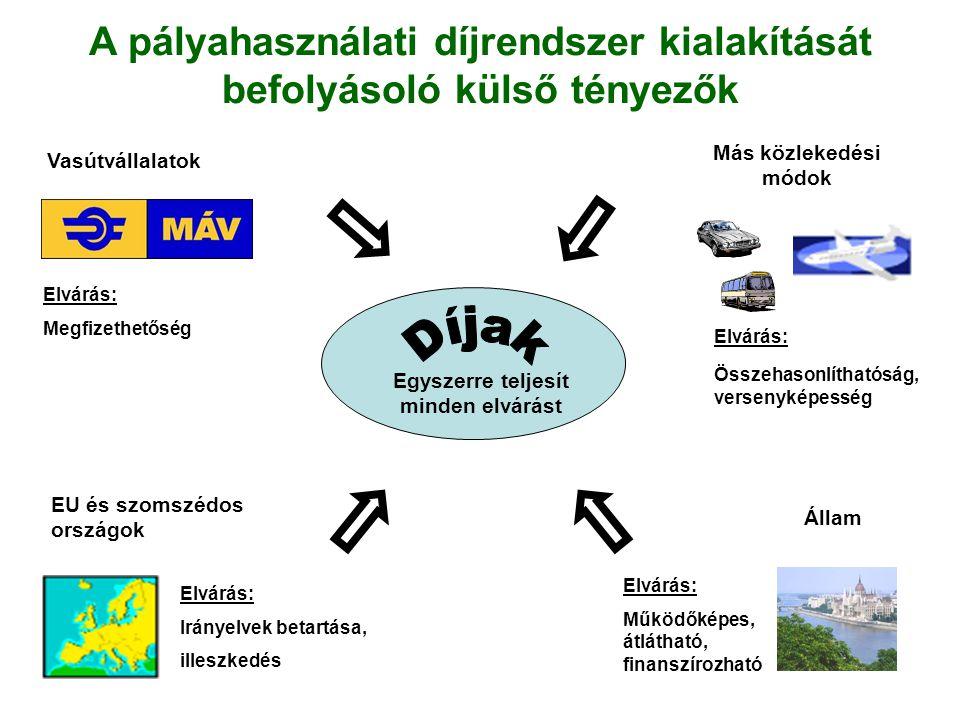 Más közlekedési módok EU és szomszédos országok Elvárás: Irányelvek betartása, illeszkedés Állam Elvárás: Működőképes, átlátható, finanszírozható Elvá