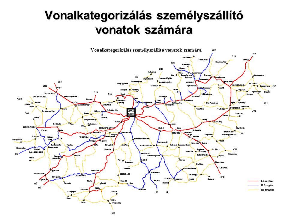 Vonalkategorizálás személyszállító vonatok számára