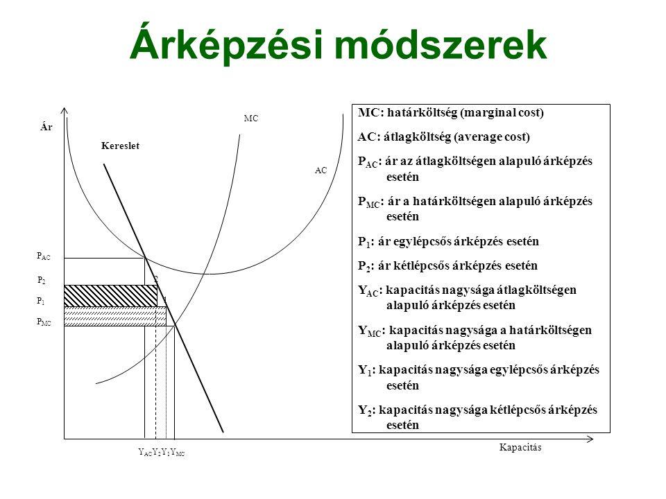 Árképzési módszerek Ár Kapacitás AC MC Kereslet P AC P MC MC: határköltség (marginal cost) AC: átlagköltség (average cost) P AC : ár az átlagköltségen