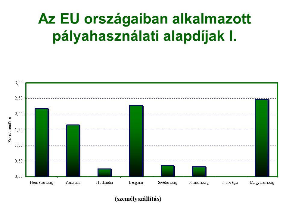 Az EU országaiban alkalmazott pályahasználati alapdíjak I. (személyszállítás)
