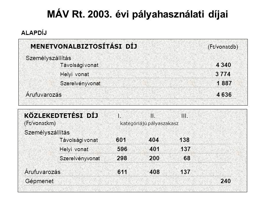 MÁV Rt. 2003. évi pályahasználati díjai ALAPDÍJ MENETVONALBIZTOSÍTÁSI DÍJ (Ft/vonatdb) Személyszállítás Árufuvarozás 4 636 Távolsági vonat 4 340 Helyi