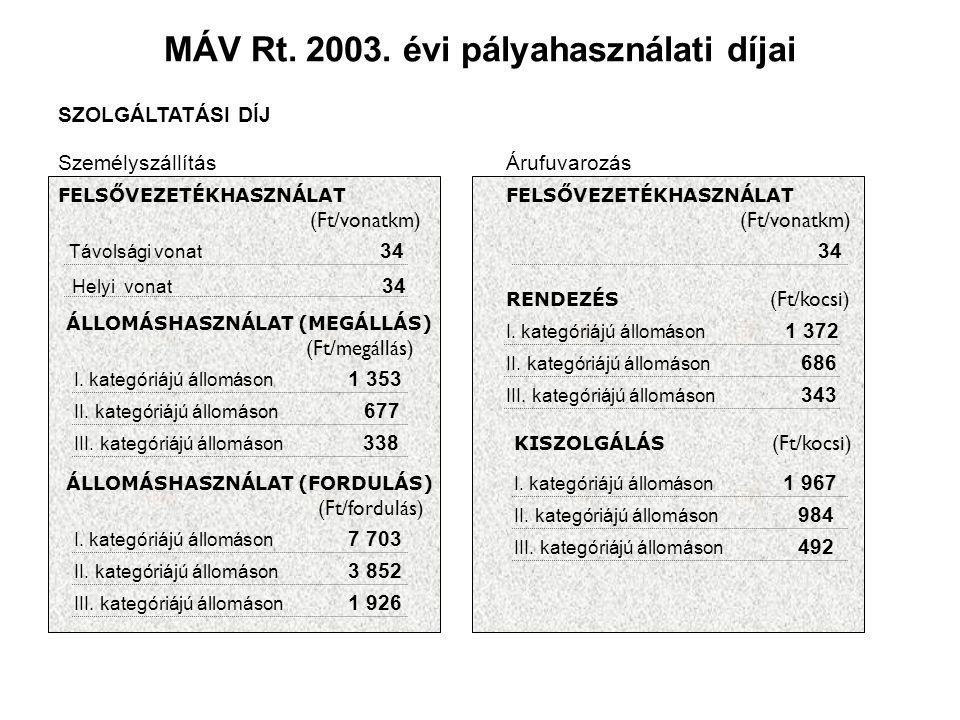 MÁV Rt. 2003. évi pályahasználati díjai SZOLGÁLTATÁSI DÍJ SzemélyszállításÁrufuvarozás FELSŐVEZETÉKHASZNÁLAT (Ft/vonatkm) Távolsági vonat 34 Helyi von