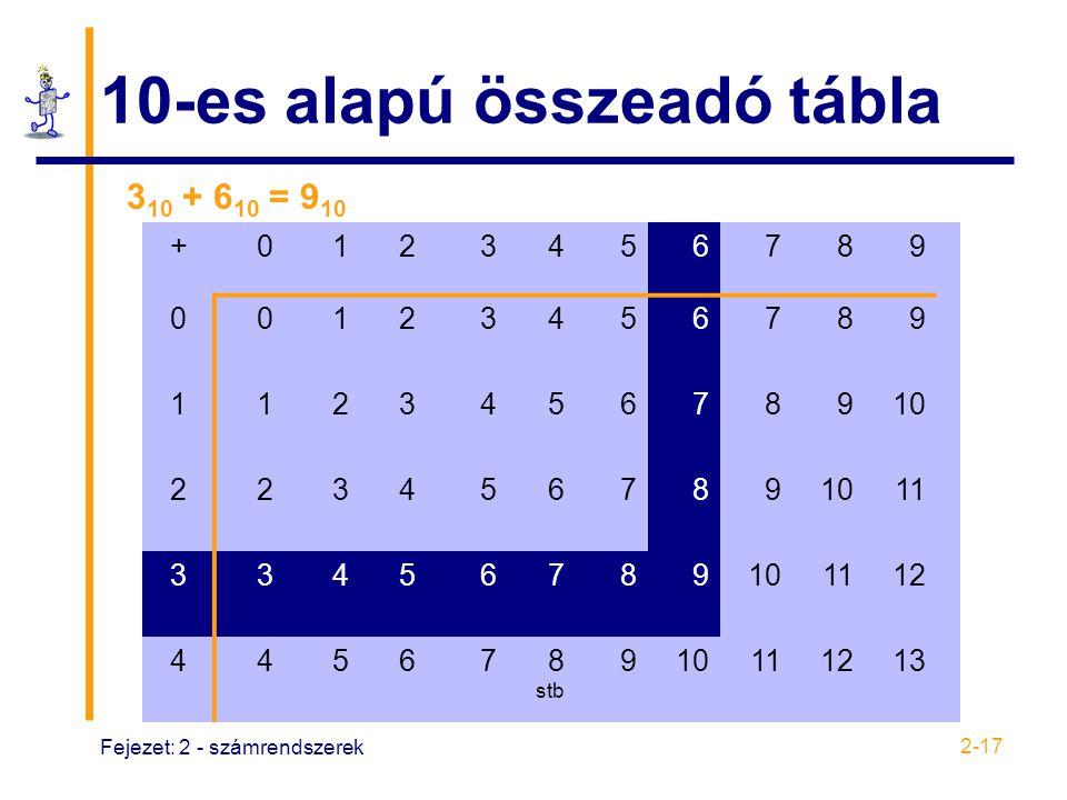 Fejezet: 2 - számrendszerek 2-17 10-es alapú összeadó tábla +0123456789 00123456789 112345678910 223456789 11 33456789101112 445678 stb 910111213 3 10