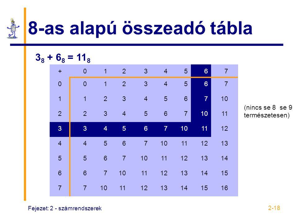 Fejezet: 2 - számrendszerek 2-18 8-as alapú összeadó tábla +01234567 001234567 1123456710 2234567 11 334567101112 4456710111213 55671011121314 6671011
