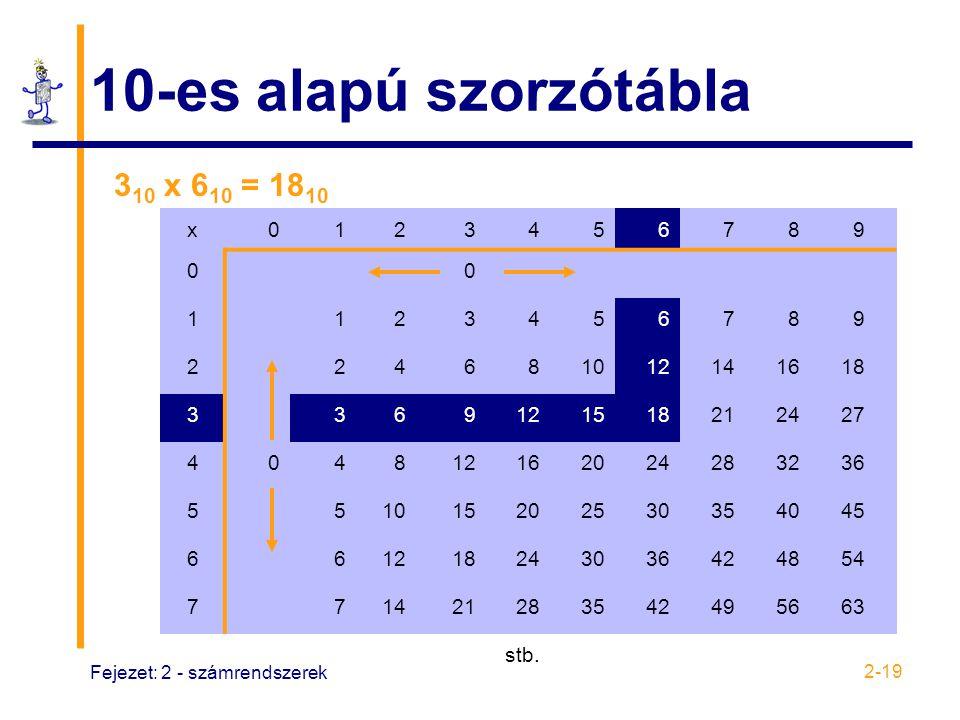 Fejezet: 2 - számrendszerek 2-19 10-es alapú szorzótábla x0123456789 00 1123456789 224681012141618 3369121518212427 404812162024283236 551015202530354