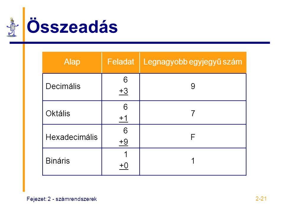 Fejezet: 2 - számrendszerek 2-21 Összeadás AlapFeladatLegnagyobb egyjegyű szám Decimális 6 +3 9 Oktális 6 +1 7 Hexadecimális 6 +9 F Bináris 1 +0 1