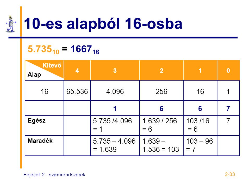 Fejezet: 2 - számrendszerek 2-33 10-es alapból 16-osba 5.735 10 = 1667 16 Kitevő Alap 43210 1665.5364.096256161 1667 Egész 5.735 /4.096 = 1 1.639 / 25