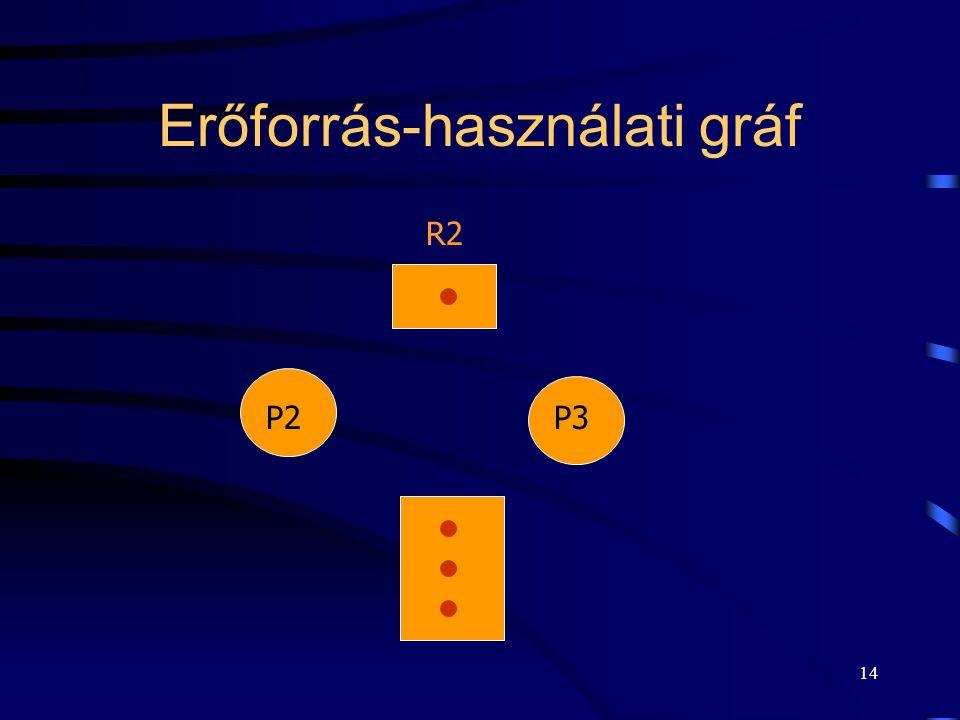 13 Erőforrás-használati gráf Erőforrások. Csereszabatos erőforrások csoportja. Folyamatok. Erőforrás igénylés. Erőforrás foglalás.