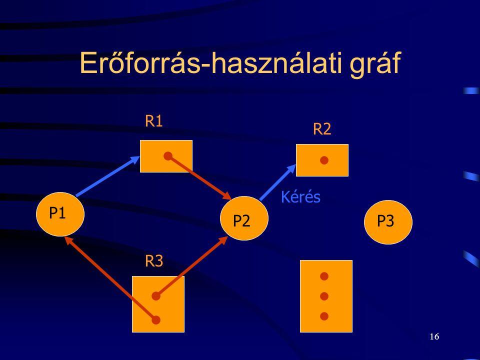 15 Erőforrás-használati gráf Két csomópont: a Pi csomópontok konkrét folyamatokat jelölnek, az Ri csomópontok erőforrás osztályokhoz tartoznak. Két él
