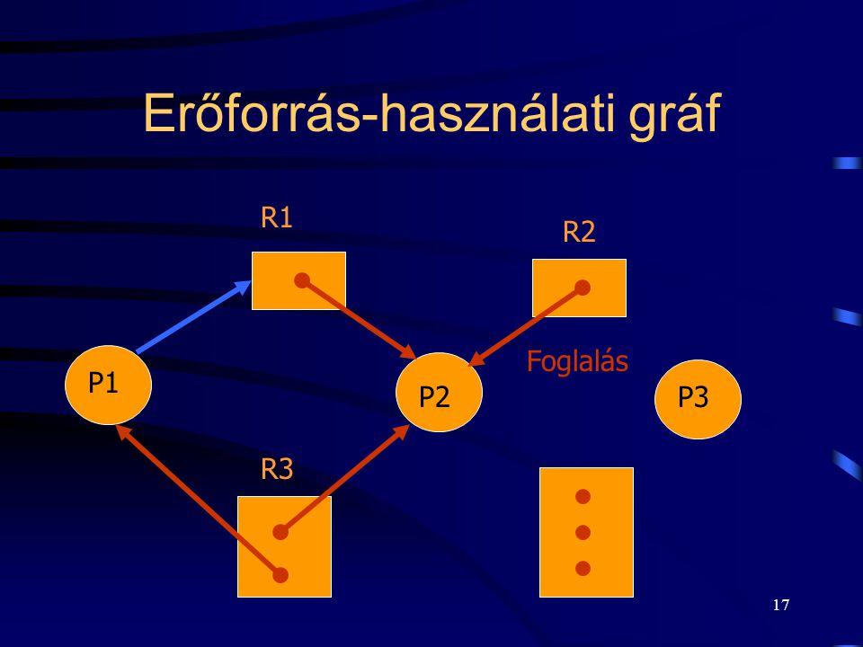 16 Erőforrás-használati gráf Kérés P2 P1 P3 R2 R1 R3