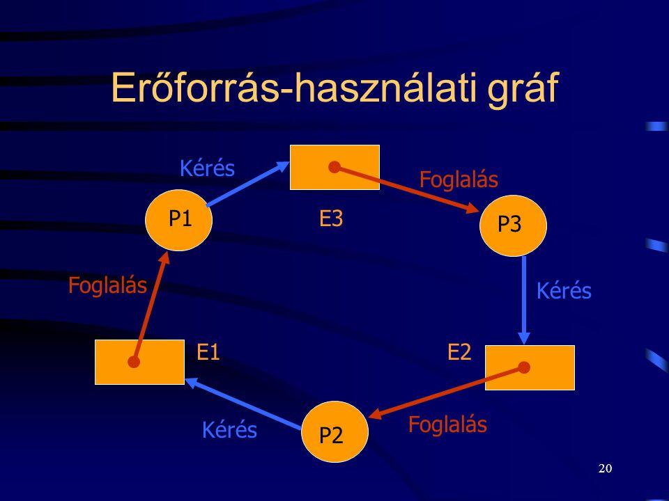 19 Holtpont három folyamattal E1 erőforrás E2 erőforrás E3 erőforrás P2 folyamat Foglalás Kérés Foglalás P3 folyamatP1 folyamat Kérés Foglalás