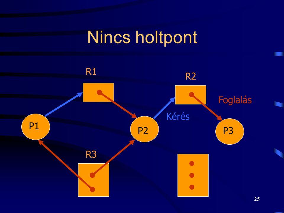 24 Holtpont P2 P1 P3 R3 R1 R2 Kérés Foglalás R4 Kettő hurok: P1-R1-P2-R3-P3-R2-P1 és P2-R3-P3-R2-P2
