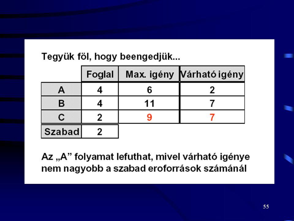 54 Példa 2. - Bankár algoritmus