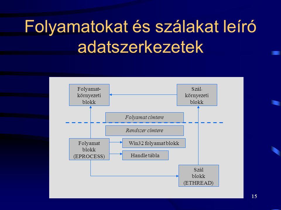 15 Folyamatokat és szálakat leíró adatszerkezetek Folyamat- környezeti blokk Folyamat címtere Szál blokk (ETHREAD) Szál - környezeti blokk Win32 folyamat blokkFolyamat blokk (EPROCESS) Handle tábla Rendszer címtere