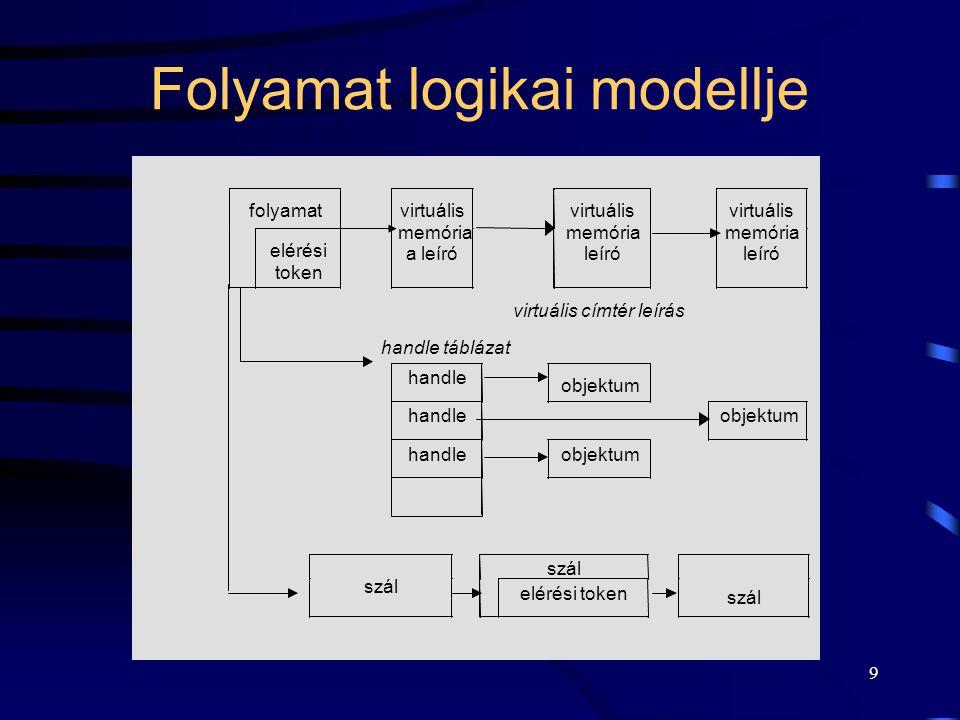 9 Folyamat logikai modellje folyamat elérési token virtuális memória a leíró virtuális memória leíró virtuális memória leíró virtuális címtér leírás handle táblázat handle objektum handleobjektum handleobjektum szál elérési token szál
