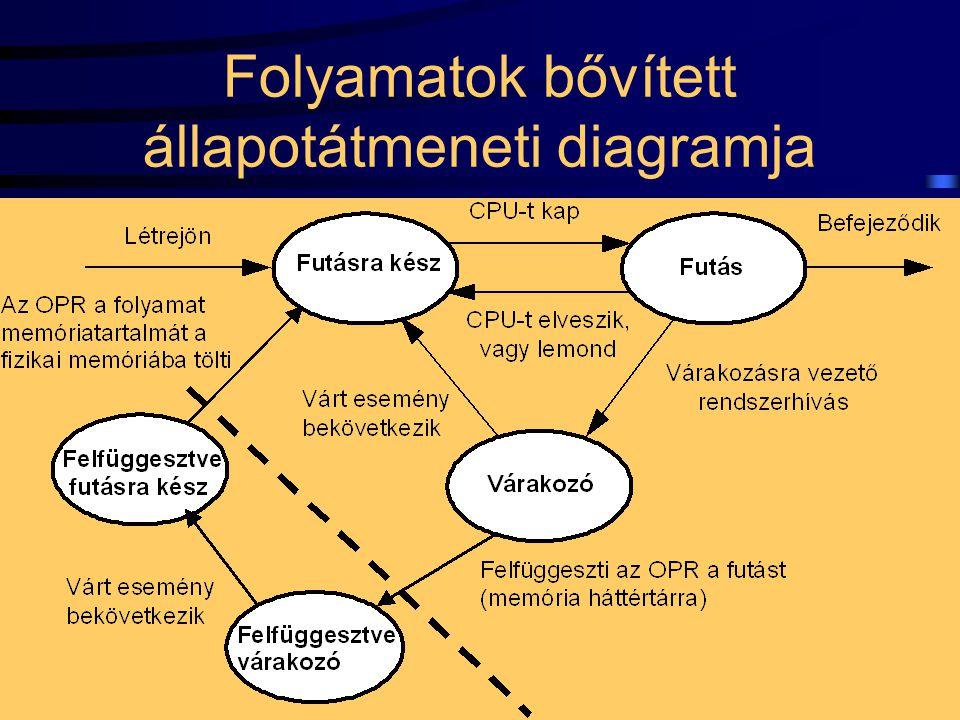 14 Folyamatok bővített állapotátmeneti diagramja