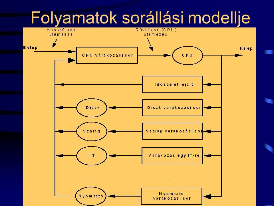 20 Folyamatok sorállási modellje