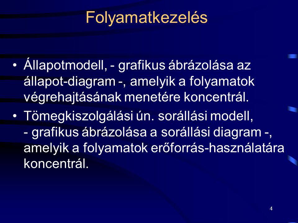 5 Folyamatok állapotmodellje Egy folyamat végrehajtásának dinamikáját írja le, egy hozzárendelt állapotjelzővel és az állapotátmeneti gráffal.