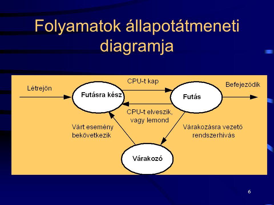 6 Folyamatok állapotátmeneti diagramja