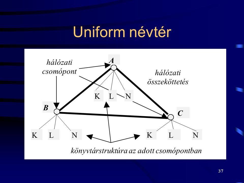 37 Uniform névtér hálózati összeköttetés KLN NKLN K L A B C hálózati csomópont könyvtárstruktúra az adott csomópontban