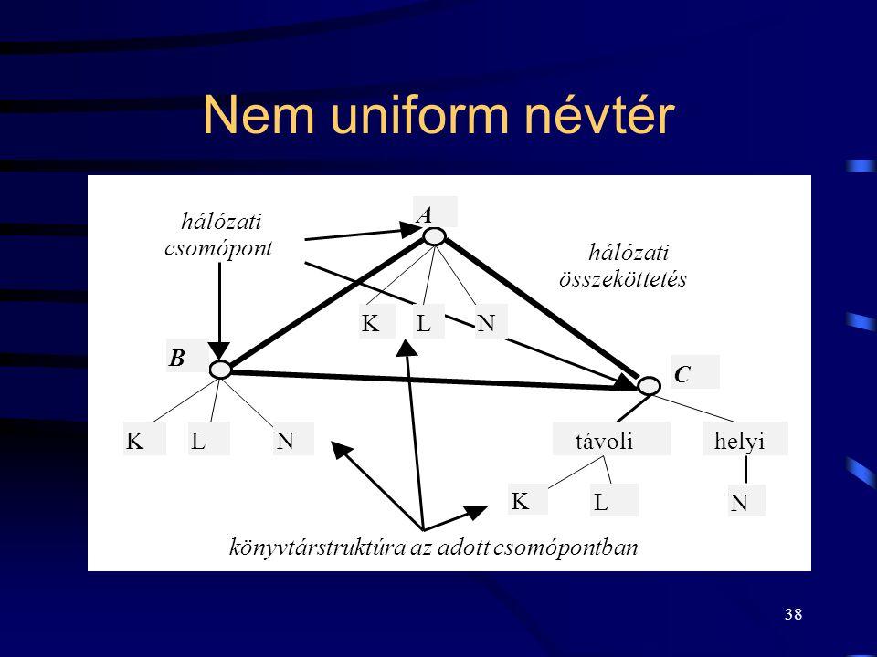 38 Nem uniform névtér hálózati összeköttetés KLN helyiKLN K L A B C hálózati csomópont könyvtárstruktúra az adott csomópontban távoli N