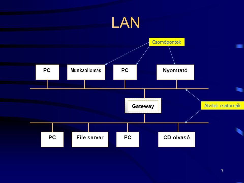 7 LAN PC Munkaállomás NyomtatóPC File serverCD olvasóPC Gateway Csomópontok Átviteli csatornák