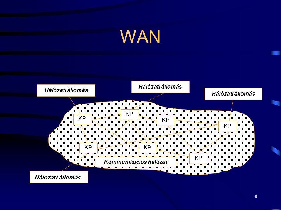 8 WAN Kommunikációs hálózat KP Hálózati állomás