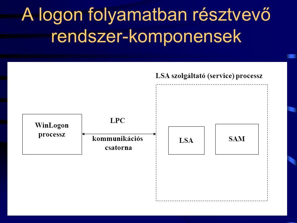 34 A logon folyamatban résztvevő rendszer-komponensek LSA WinLogon processz SAM LPC kommunikációs csatorna LSA szolgáltató (service) processz