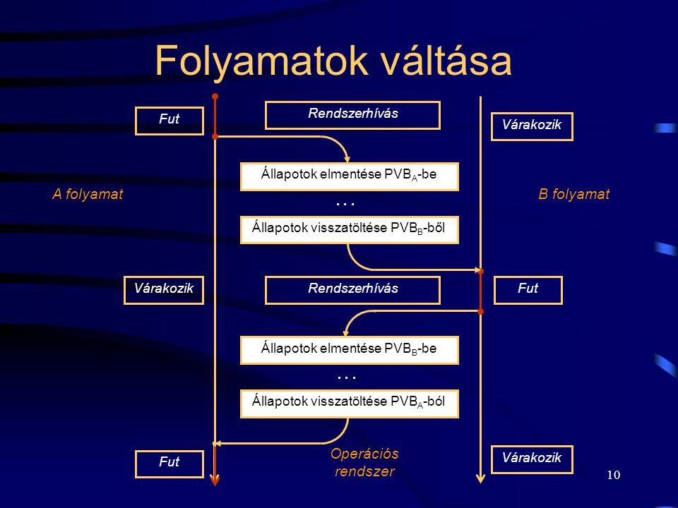 9 Folyamat környezet leírása: Processz Vezérlési Blokk (Process Control Block)